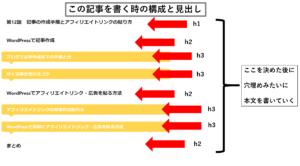 ブログ記事の作成手順の画像