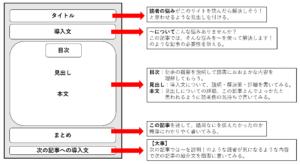 記事の構成を説明した画像