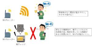 Wi-Fiが障害物から干渉される図説