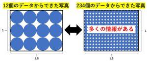 データ容量の違いによる写真の鮮明度の違いの図説