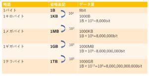 データ量の段階式図説