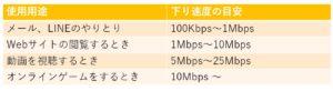 下り速度の使用用途別目安の表