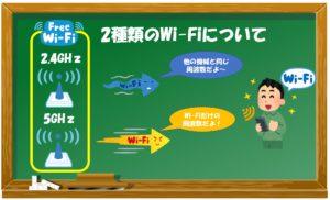 2種類のWi-Fiについての説明画像