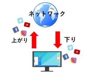 Wi-Fiの上がりと下りの図説