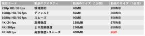 iPhoneの撮影モードによる動画のデータ量